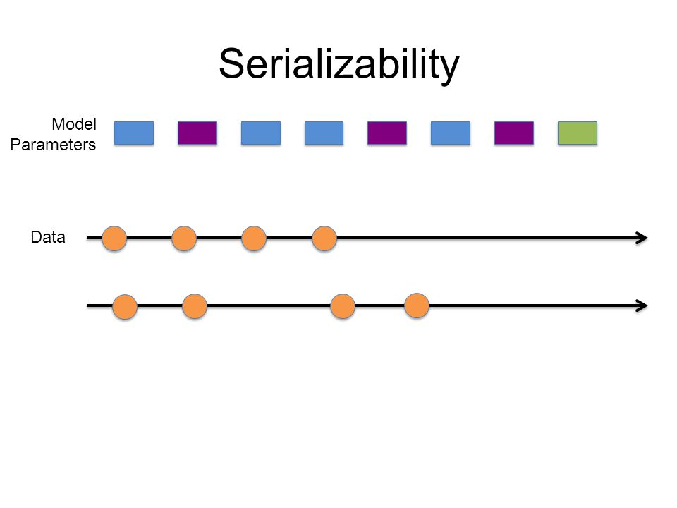 Serializability Model Parameters Data