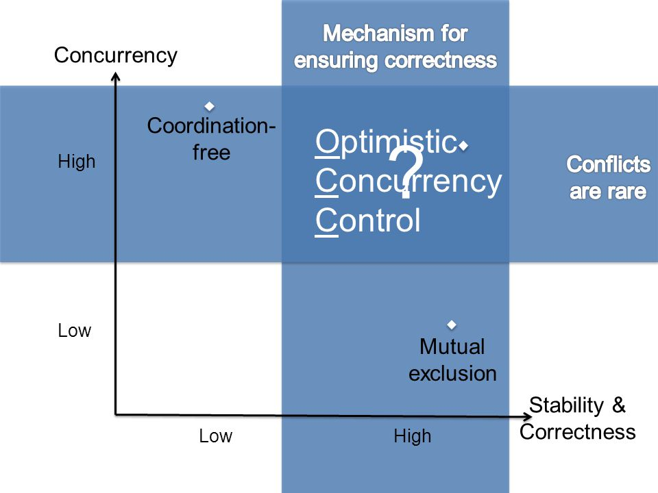 Optimistic Concurrency Control Mechanism for ensuring correctness