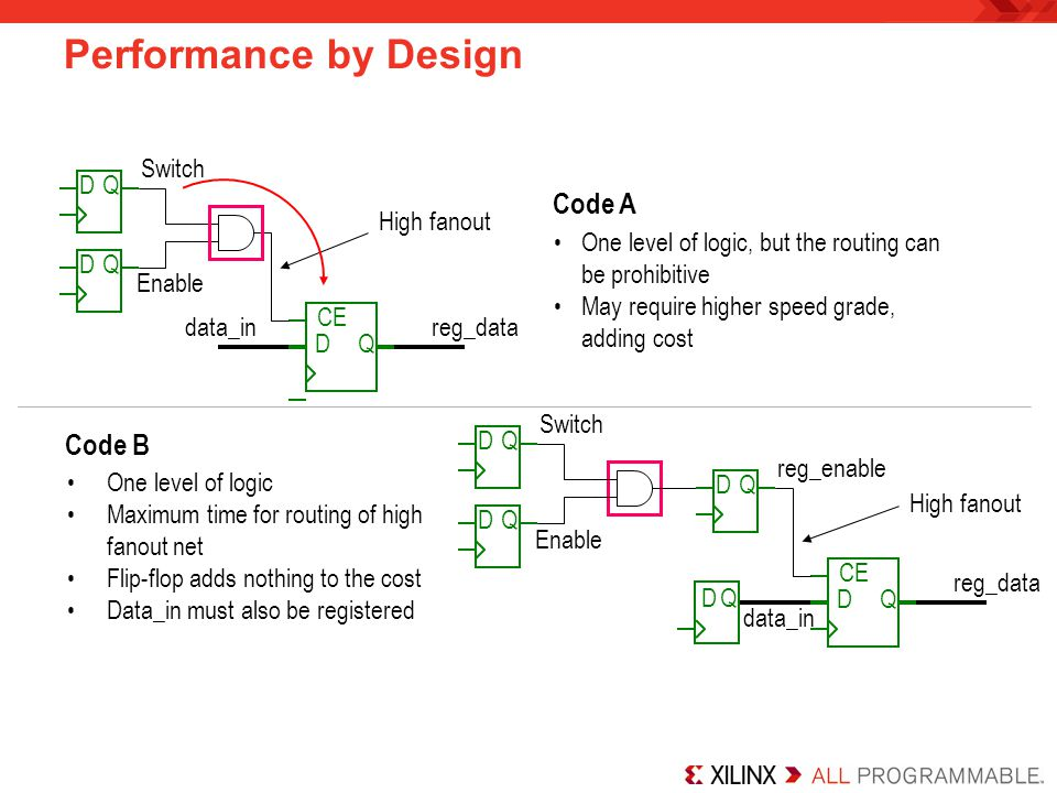 Performance by Design Code A Code B Switch D Q High fanout