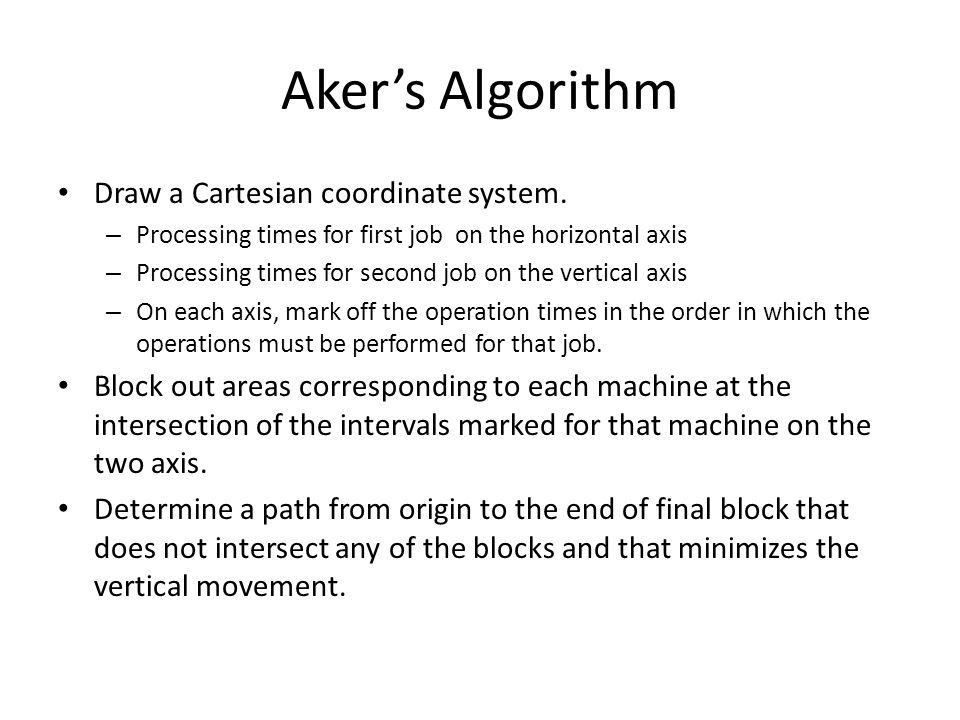 Aker's Algorithm Draw a Cartesian coordinate system.