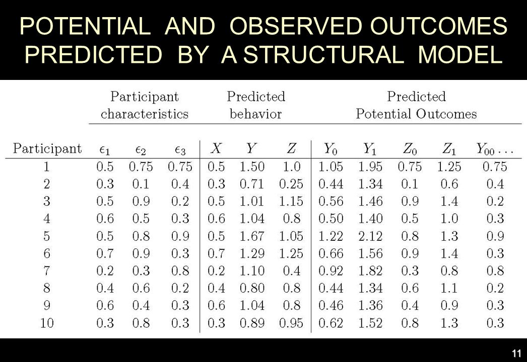 POTENTIAL AND OBSERVED OUTCOMES PREDICTED BY A STRUCTURAL MODEL