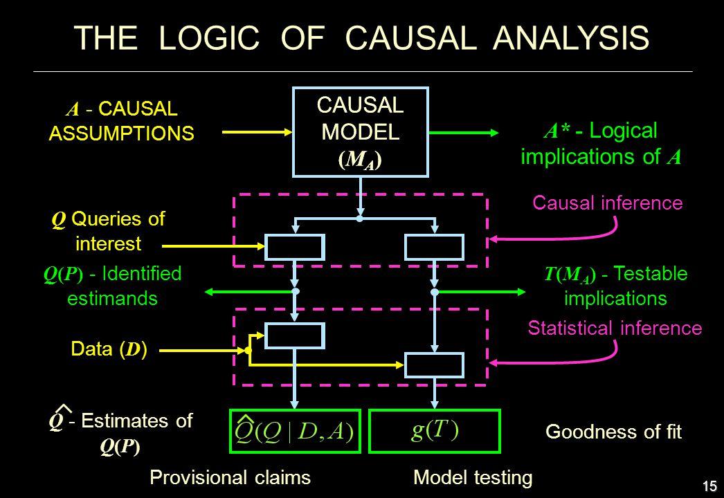 THE LOGIC OF CAUSAL ANALYSIS