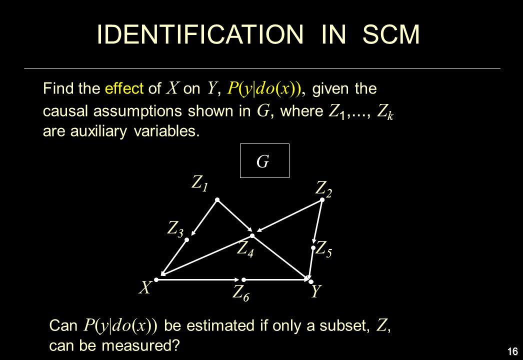 IDENTIFICATION IN SCM G Z1 Z2 Z3 Z4 Z5 X Z6 Y