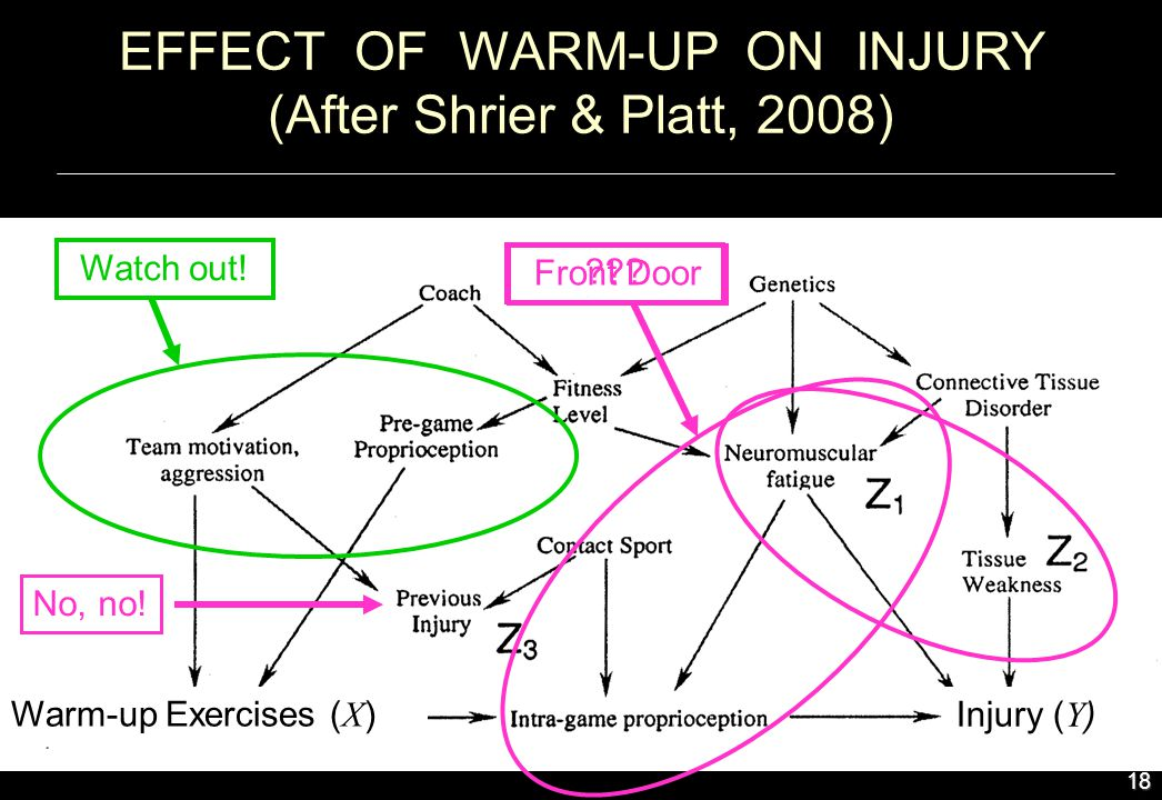 EFFECT OF WARM-UP ON INJURY