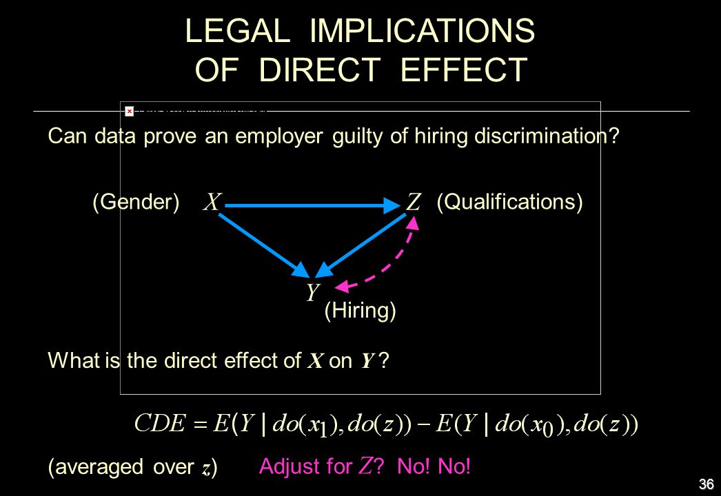 LEGAL IMPLICATIONS OF DIRECT EFFECT X Z Y