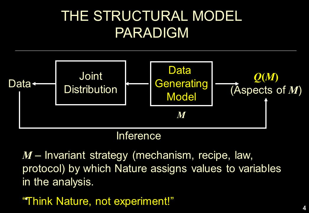 THE STRUCTURAL MODEL PARADIGM Joint Distribution Data Generating Model