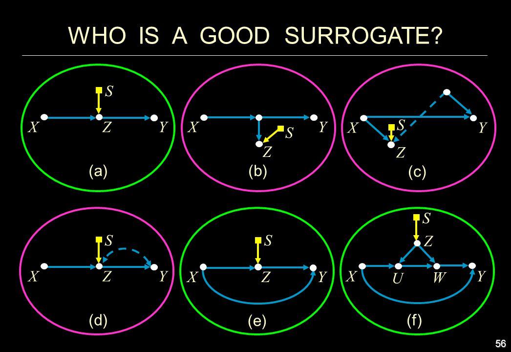 WHO IS A GOOD SURROGATE S Y (c) Z X Y (a) Z X Y (b) Z S X S S S S X Y