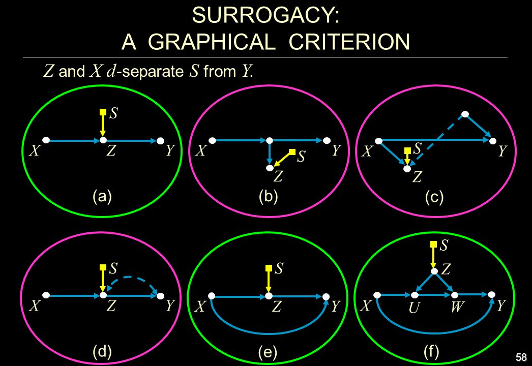 SURROGACY: A GRAPHICAL CRITERION Z and X d-separate S from Y. S Y (c)