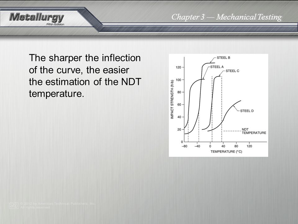The sharper the inflection of the curve, the easier the estimation of the NDT temperature.
