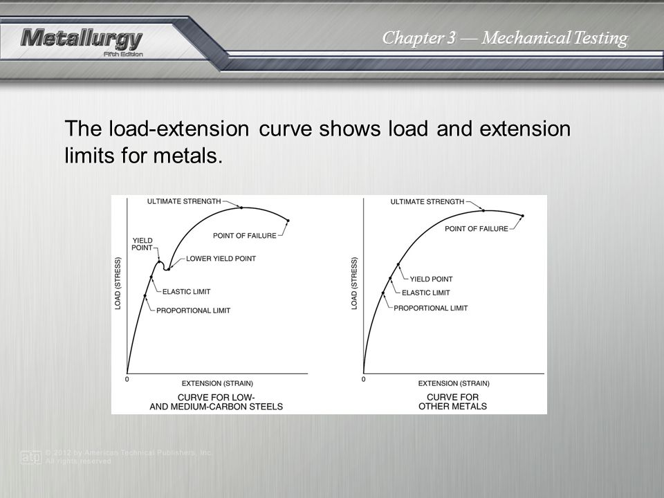 The load-extension curve shows load and extension limits for metals.