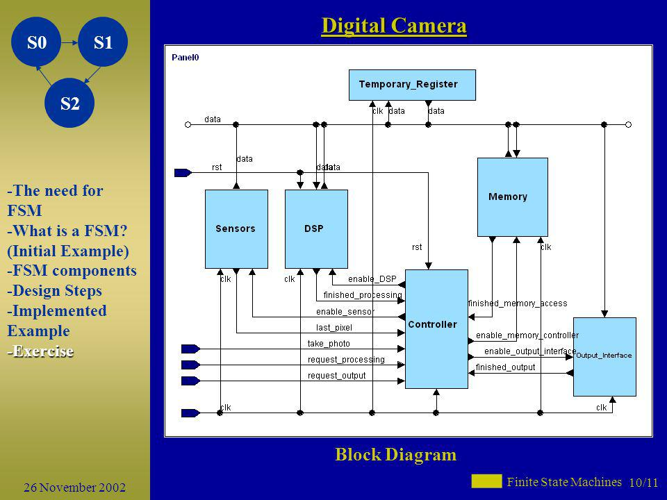 Digital Camera Block Diagram -The need for FSM -What is a FSM