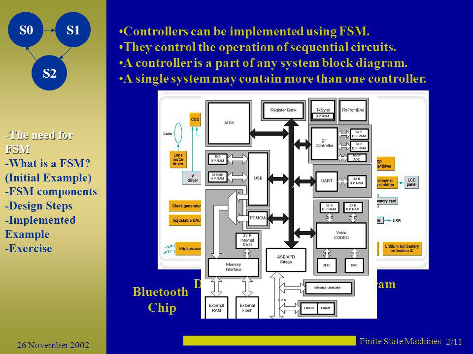 Digital Still Camera Block Diagram