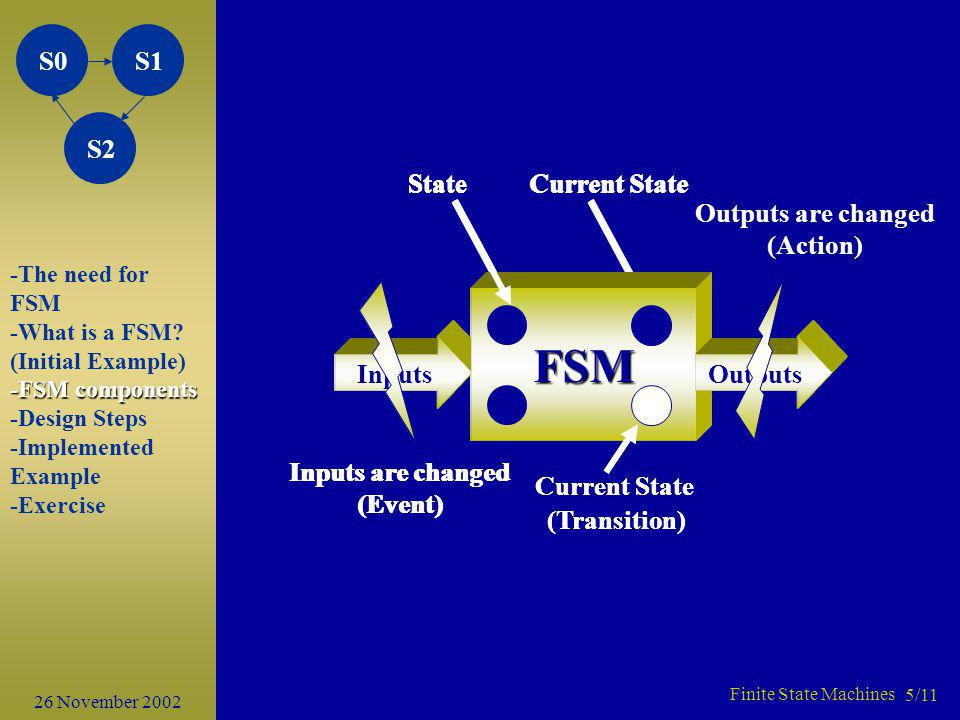 FSM FSM FSM FSM Inputs Outputs State Current State Inputs are changed