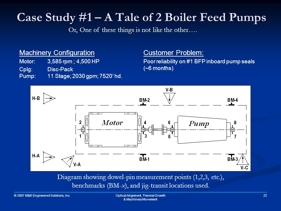 Case Study #1 – A Tale of 2 Boiler Feed Pumps