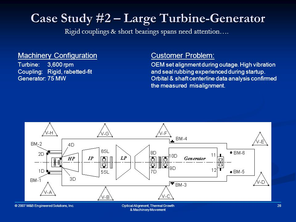 Case Study #2 – Large Turbine-Generator