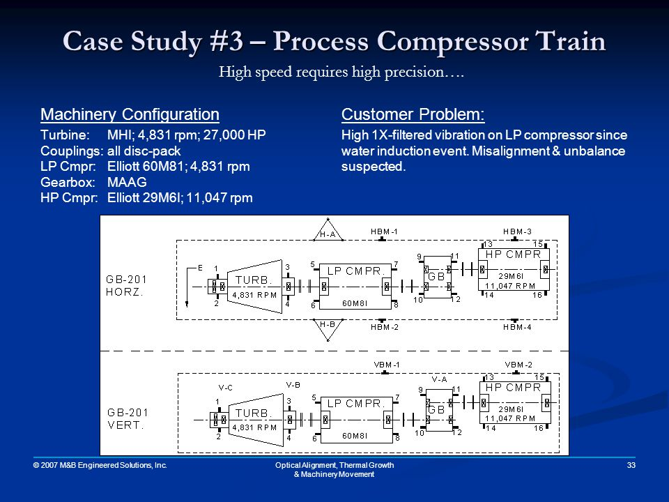 Case Study #3 – Process Compressor Train