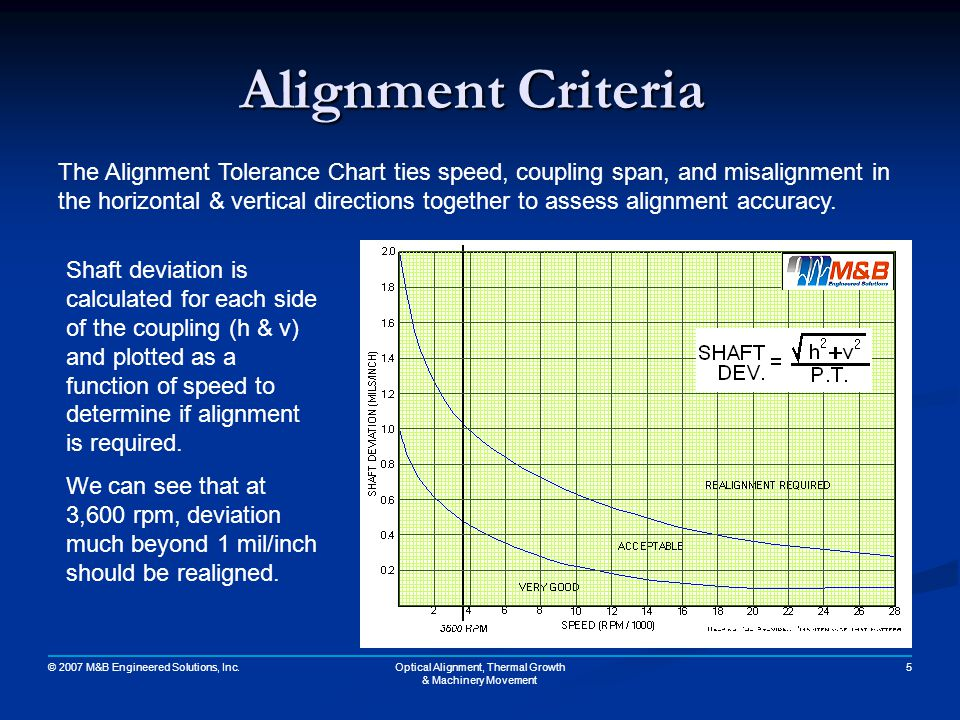 Optical Alignment, Thermal Growth & Machinery Movement