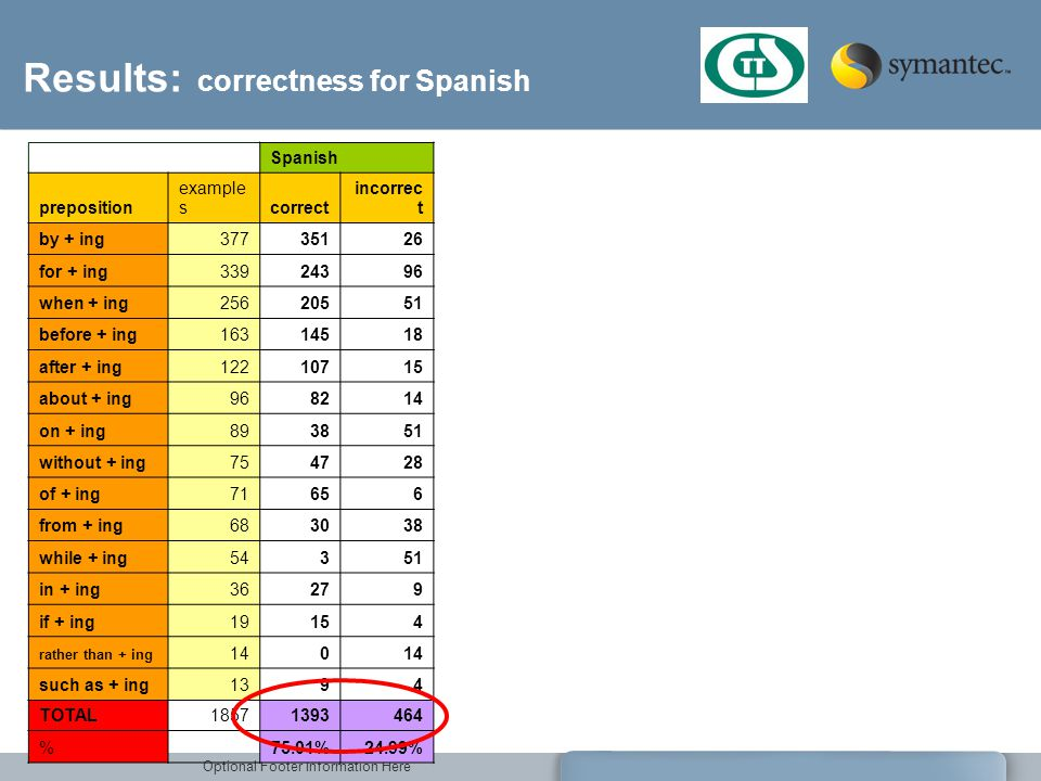 Results: correctness for Spanish