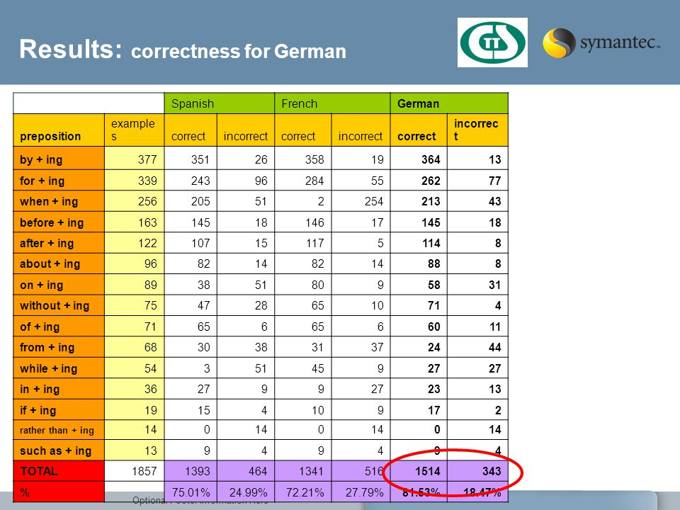 Results: correctness for German
