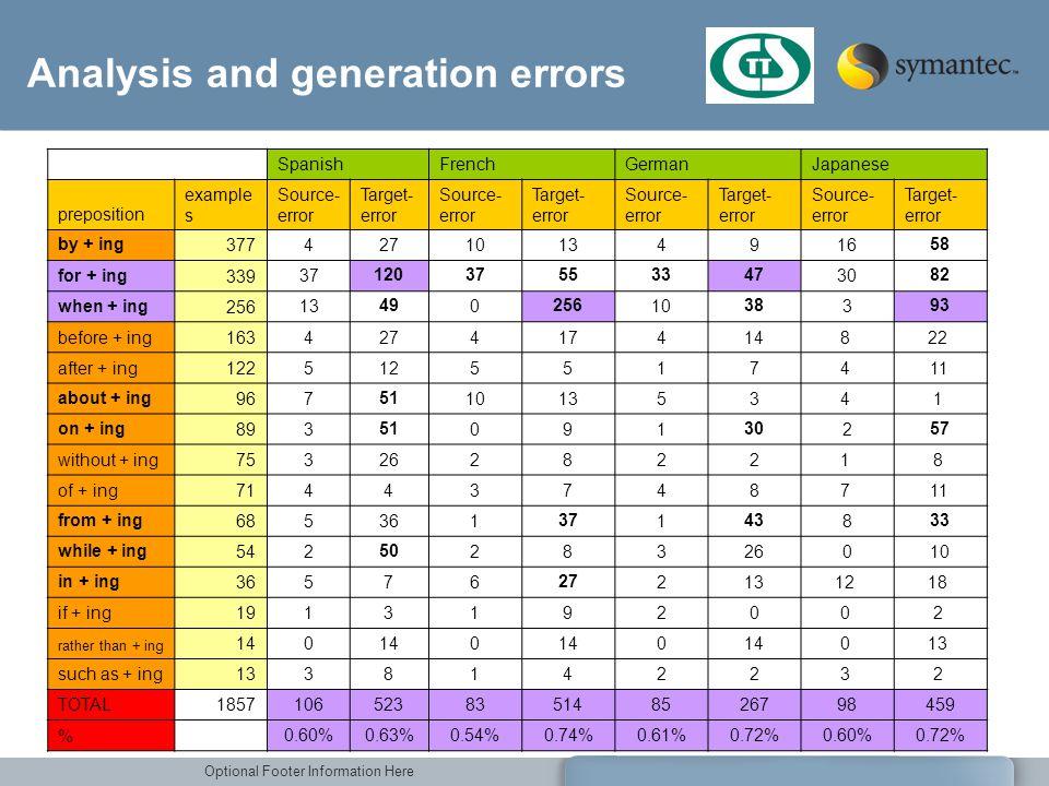 Analysis and generation errors