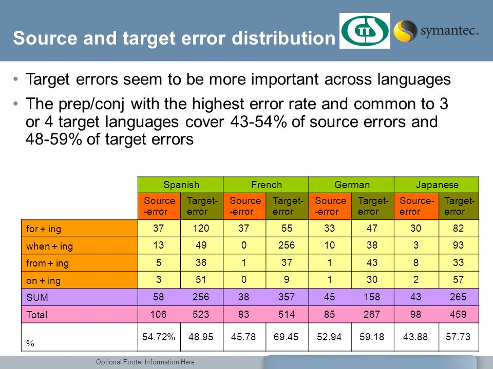 Source and target error distribution