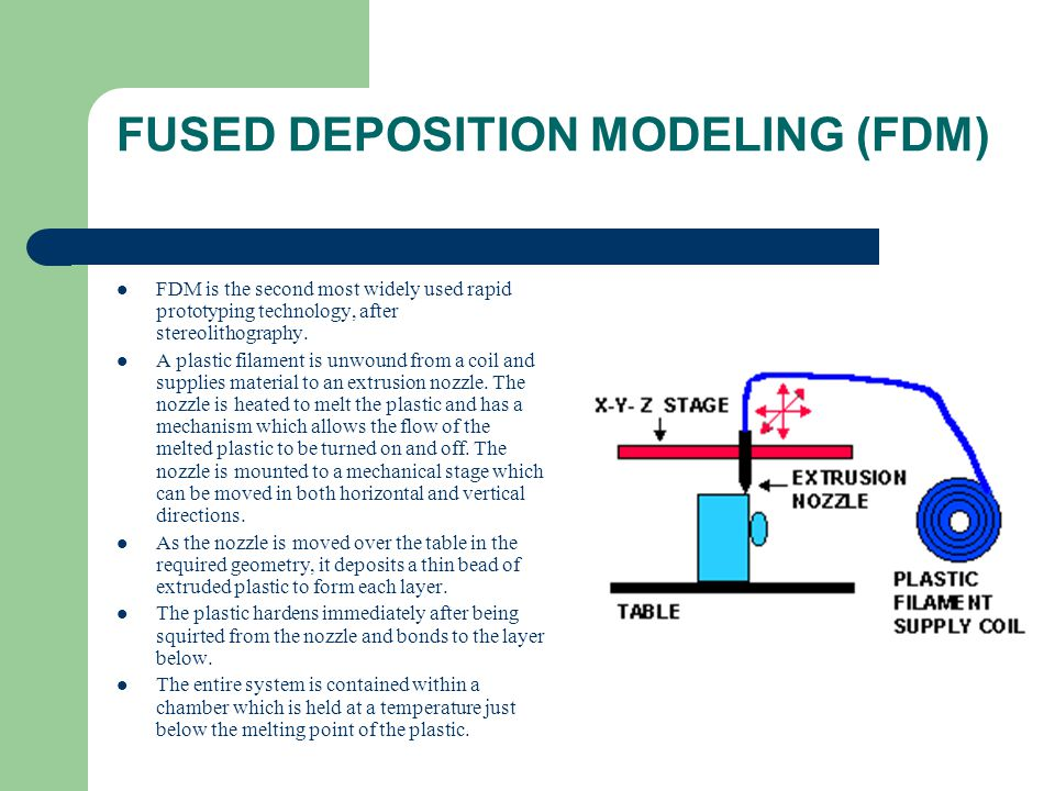 FUSED DEPOSITION MODELING (FDM)