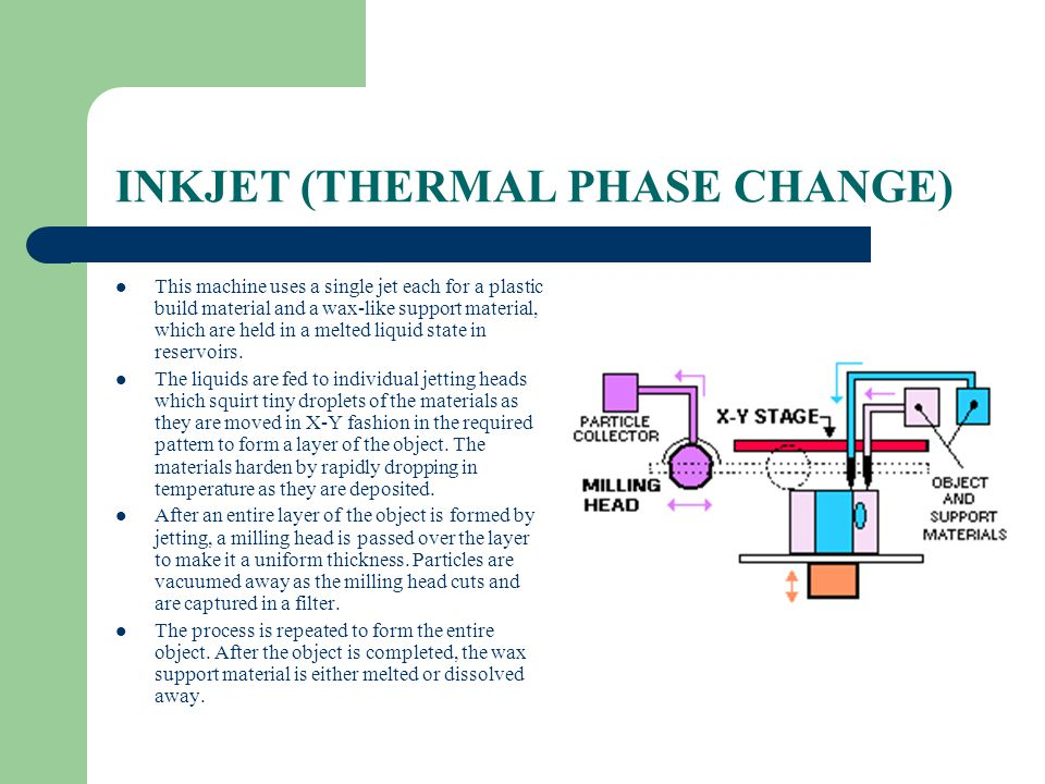 INKJET (THERMAL PHASE CHANGE)
