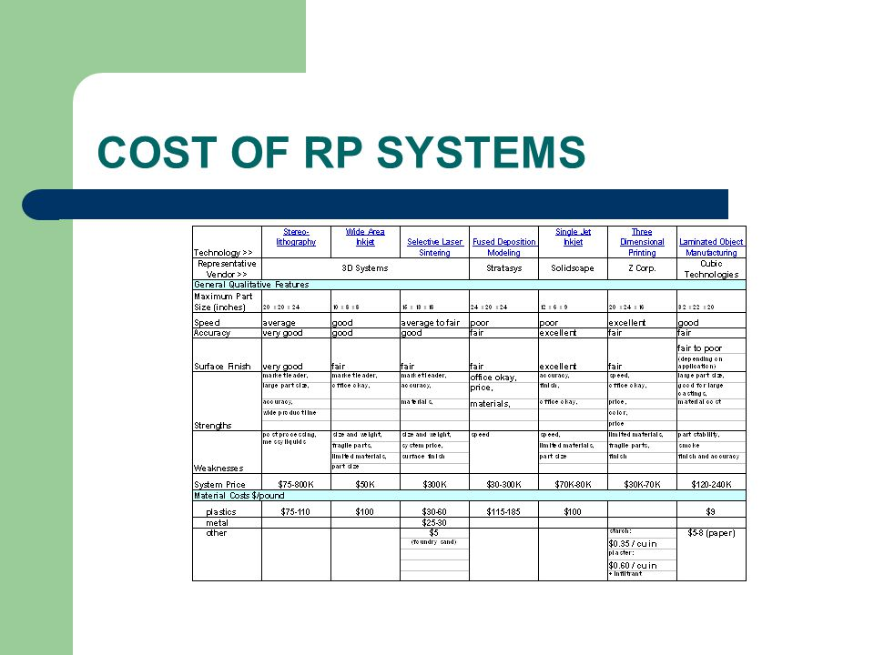 COST OF RP SYSTEMS