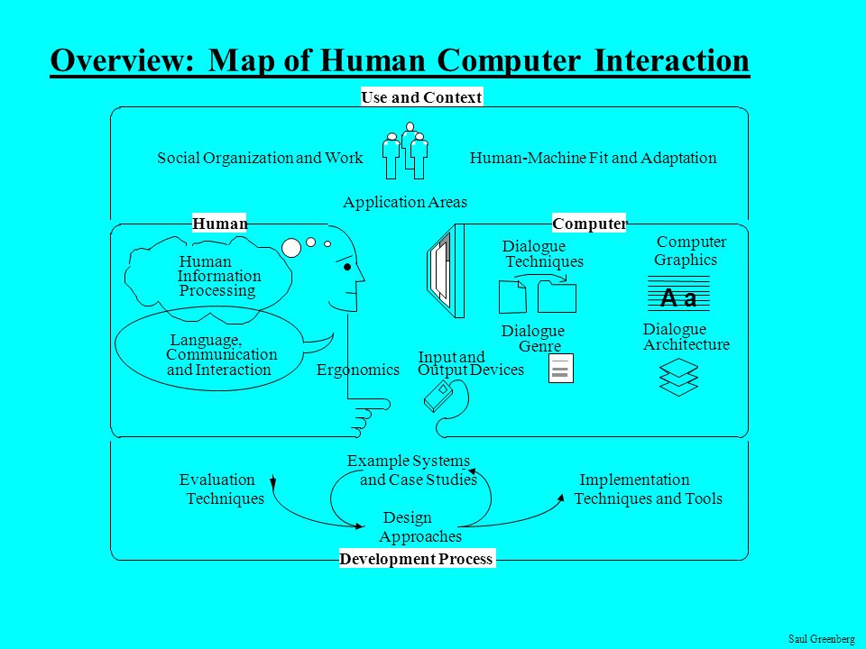 Overview: Map of Human Computer Interaction