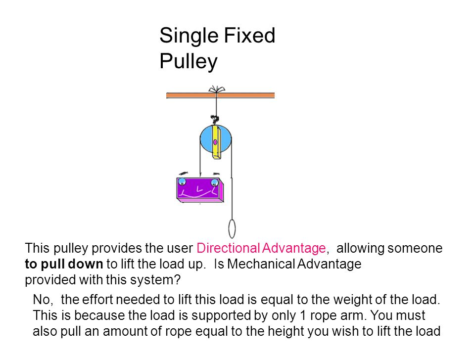 Single Fixed Pulley