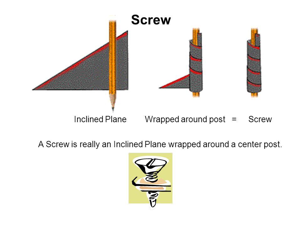 Screw Inclined Plane Wrapped around post = Screw
