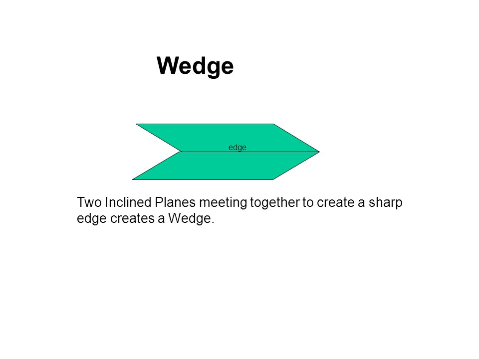 Wedge edge Two Inclined Planes meeting together to create a sharp edge creates a Wedge.