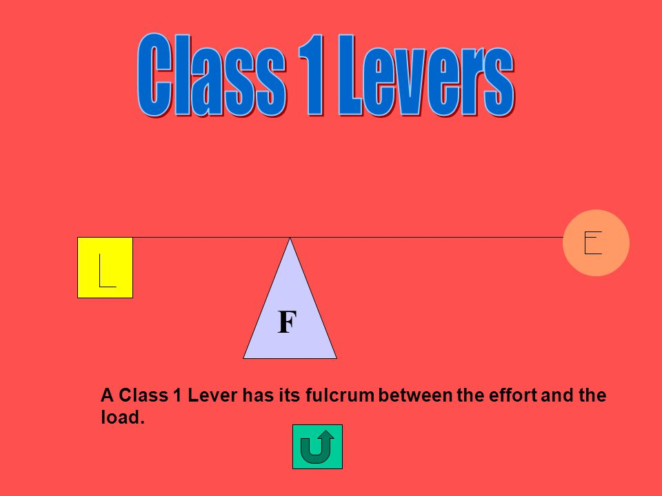 Class 1 Levers F A Class 1 Lever has its fulcrum between the effort and the load.