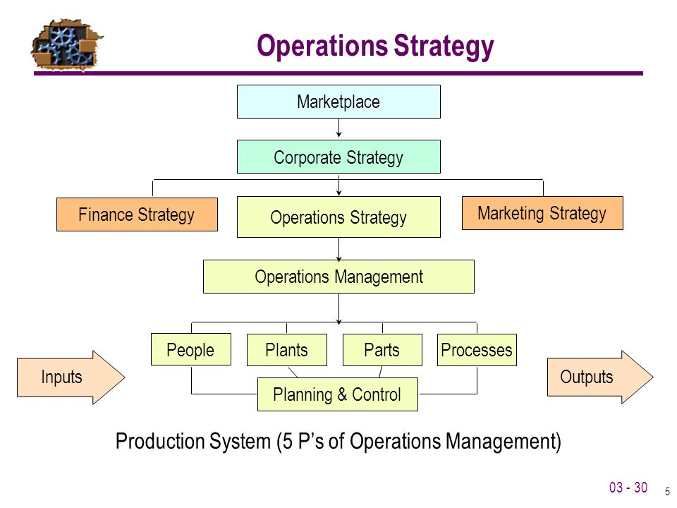 Operations Strategy Production System (5 P's of Operations Management)