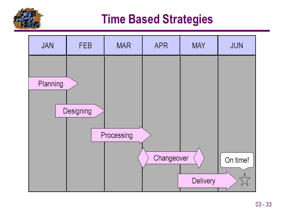 Time Based Strategies JAN FEB MAR APR MAY JUN Planning Processing