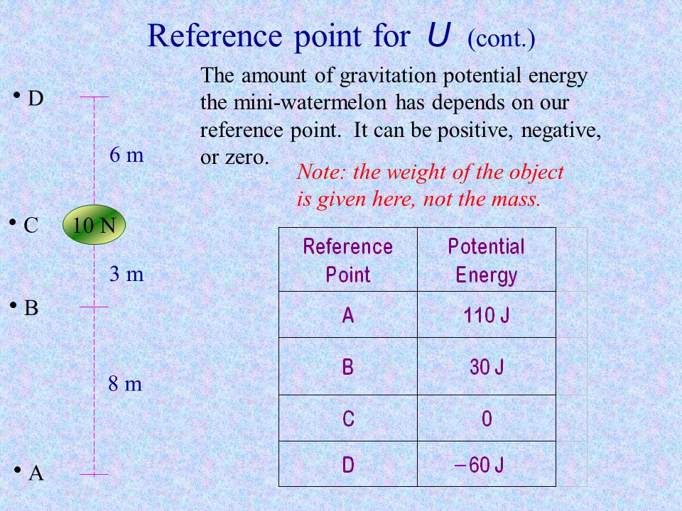 Reference point for U (cont.)