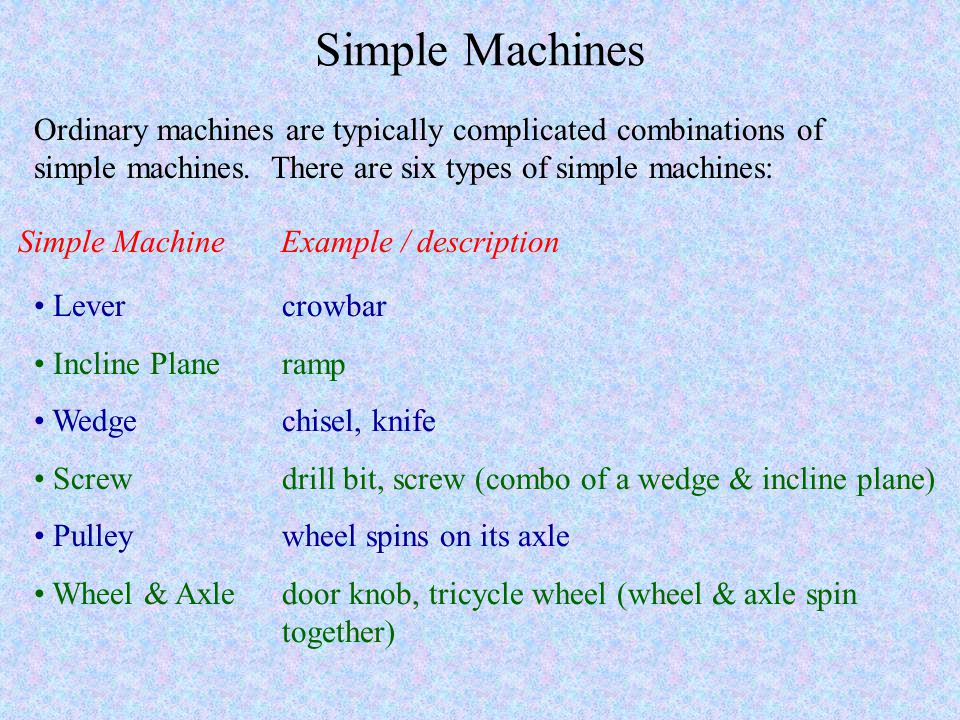 Simple Machines Ordinary machines are typically complicated combinations of simple machines. There are six types of simple machines:
