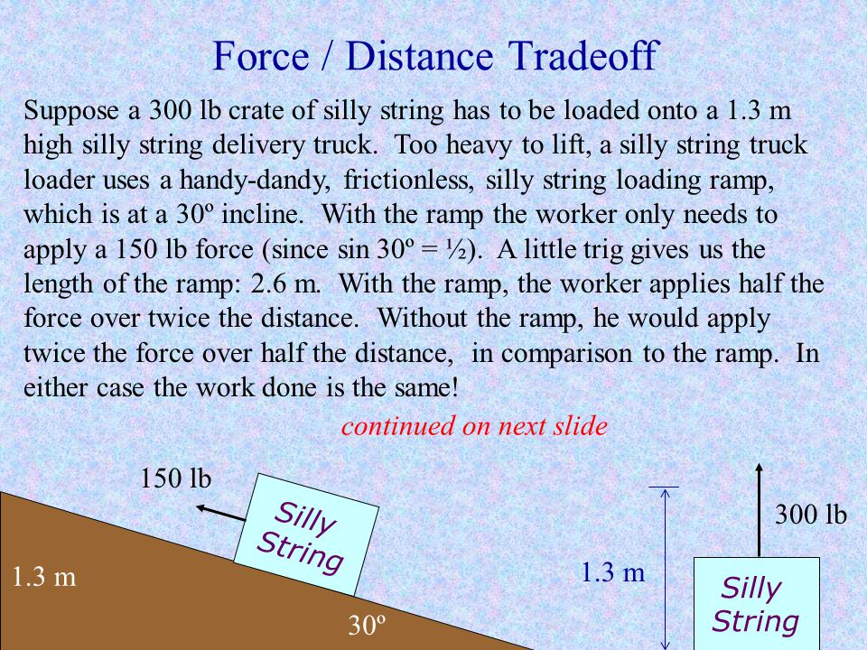 Force / Distance Tradeoff