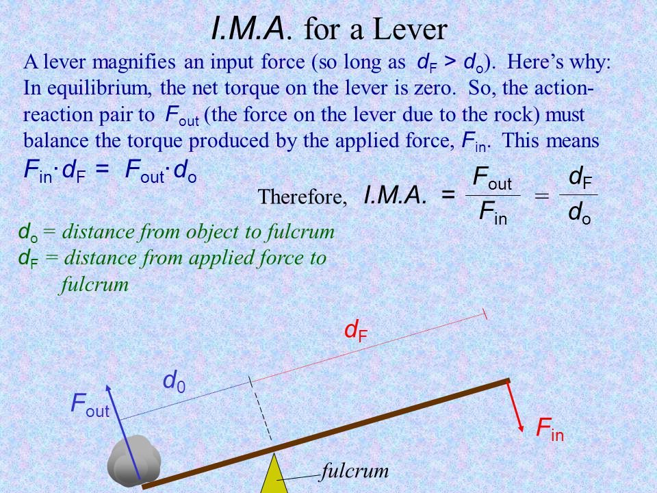 I.M.A. for a Lever Fout dF I.M.A. = = Fin do dF d0 Fout Fin