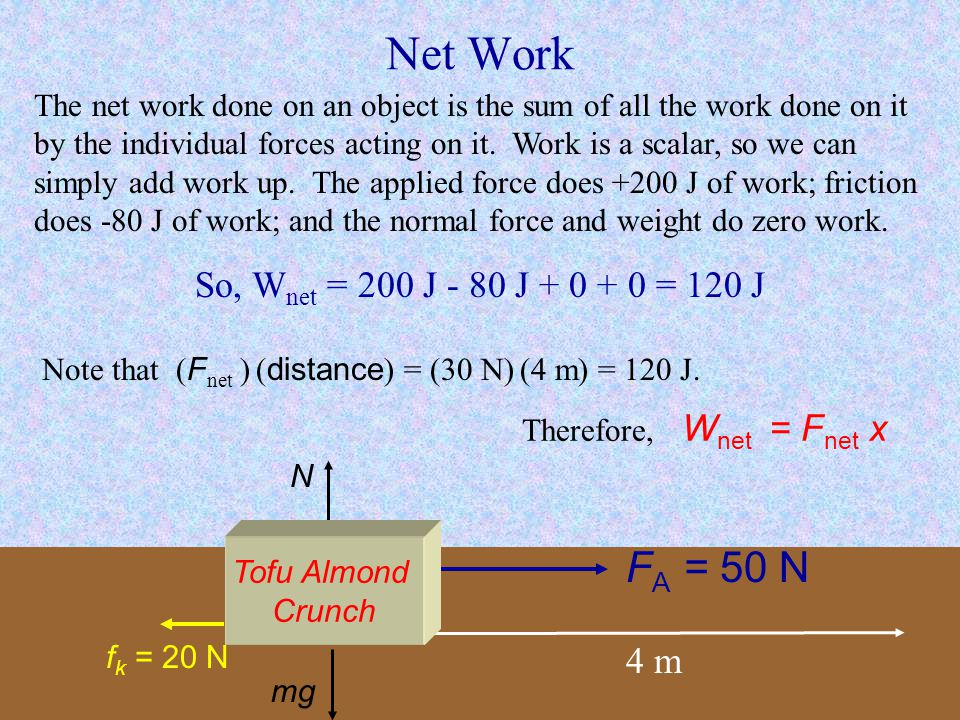 Net Work FA = 50 N So, Wnet = 200 J - 80 J + 0 + 0 = 120 J 4 m