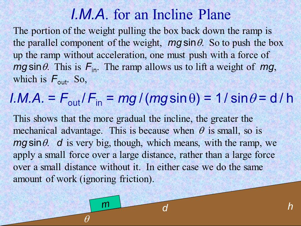 I.M.A. for an Incline Plane
