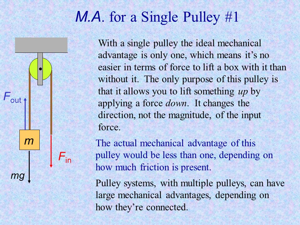 M.A. for a Single Pulley #1 Fout m Fin