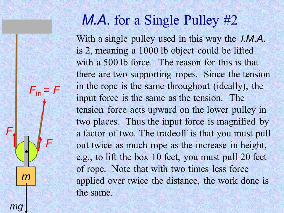 M.A. for a Single Pulley #2 Fin = F F F m