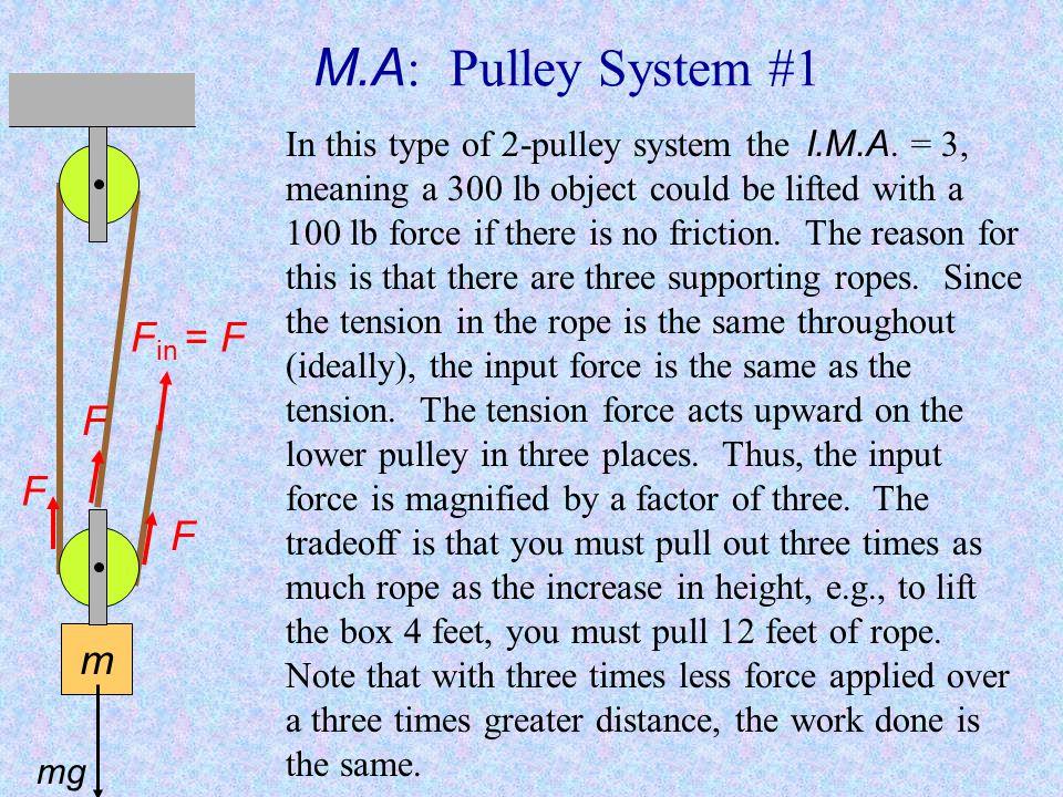 M.A: Pulley System #1 Fin = F F F F m