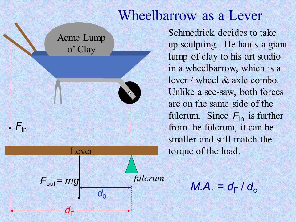 Wheelbarrow as a Lever M.A. = dF / do