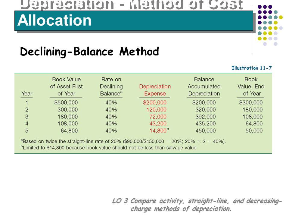 Depreciation - Method of Cost Allocation