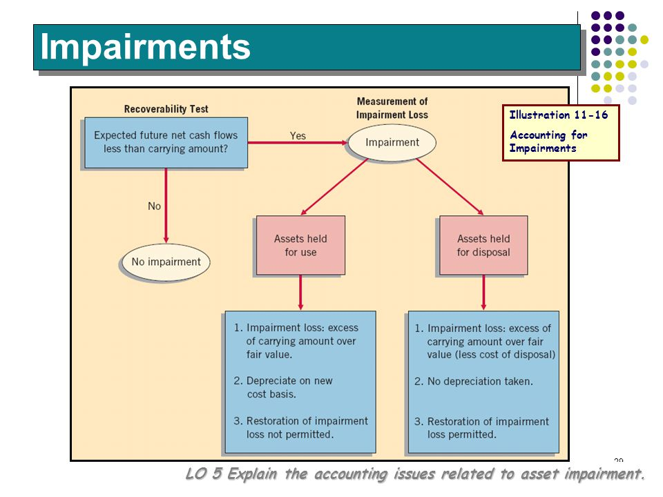 Impairments Illustration 11-16. Accounting for Impairments.