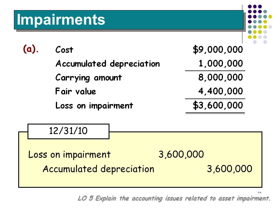 Impairments (a). 12/31/10 Loss on impairment 3,600,000