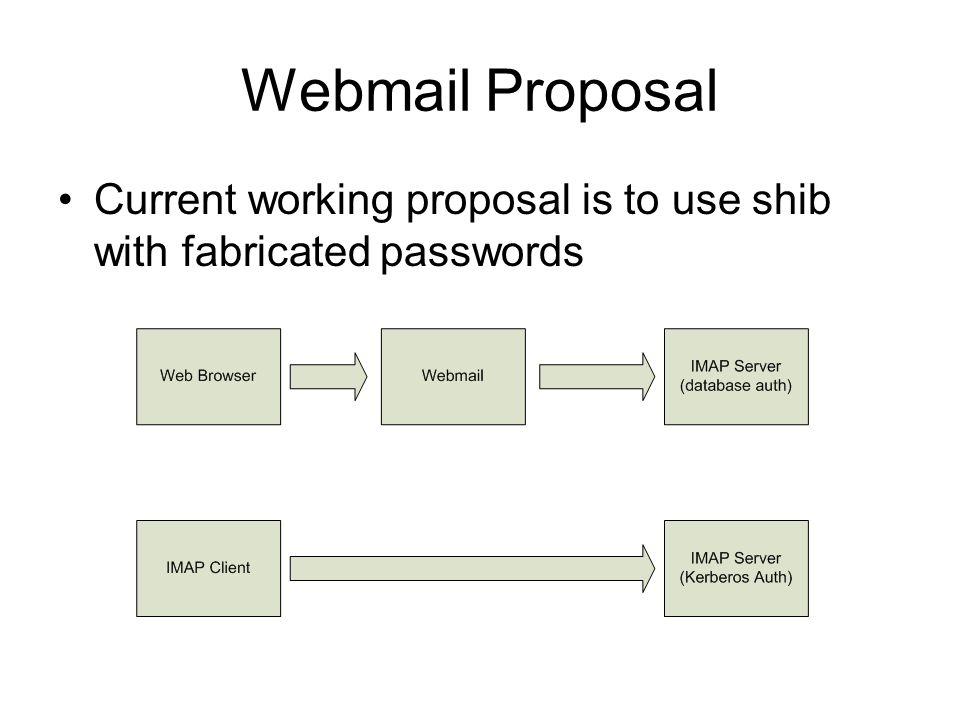 Webmail Proposal Current working proposal is to use shib with fabricated passwords