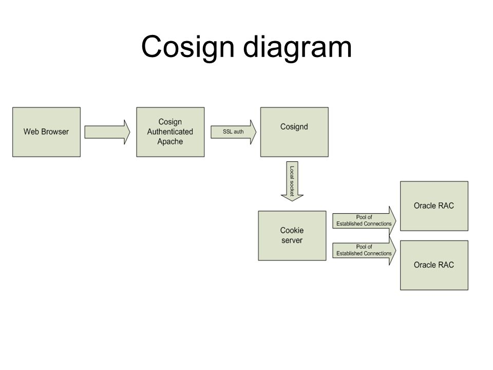 Cosign diagram
